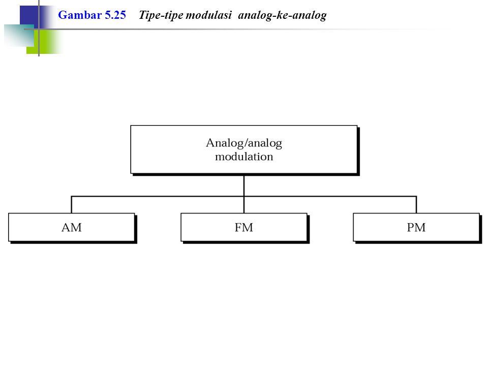 Bandwidth total yang diperlukan untuk AM dapat ditentukan oleh bandwidth sinyal audio: BWt = 2 x BWm Catatan: