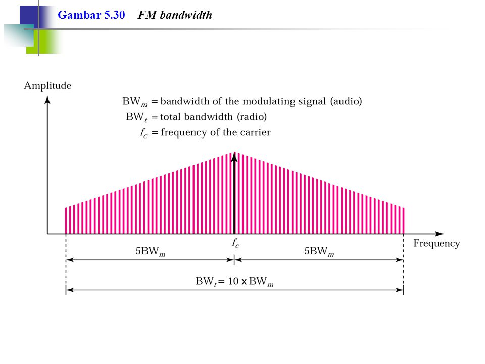 Bandwidth suatu sinyal audio stereo biasanya 15 KHz.