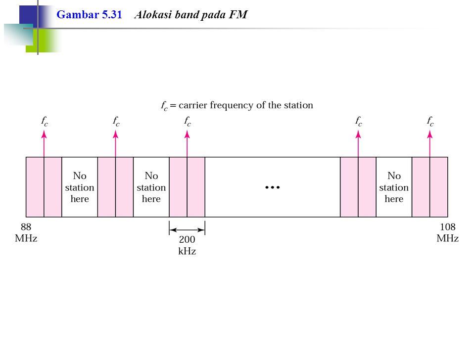 Contoh 14 Suatu sinyal audio yang memiliki bandwidth 4 MHz.