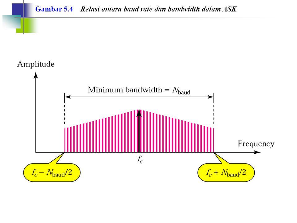 Contoh 3 Berapakah bandwidth yang minimum untuk transmisi sinyal ASK pada laju transmisi 2000 bps.