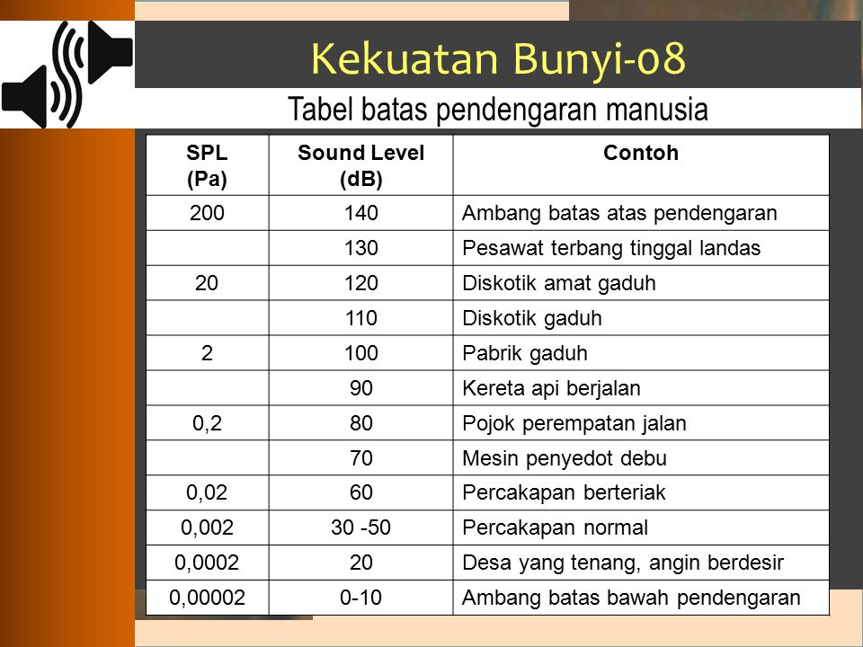 Kekuatan Bunyi-08 : SPL (Pa) Sound Level (dB) Contoh 200140Ambang batas atas pendengaran 130Pesawat terbang tinggal landas 20120Diskotik amat gaduh 11