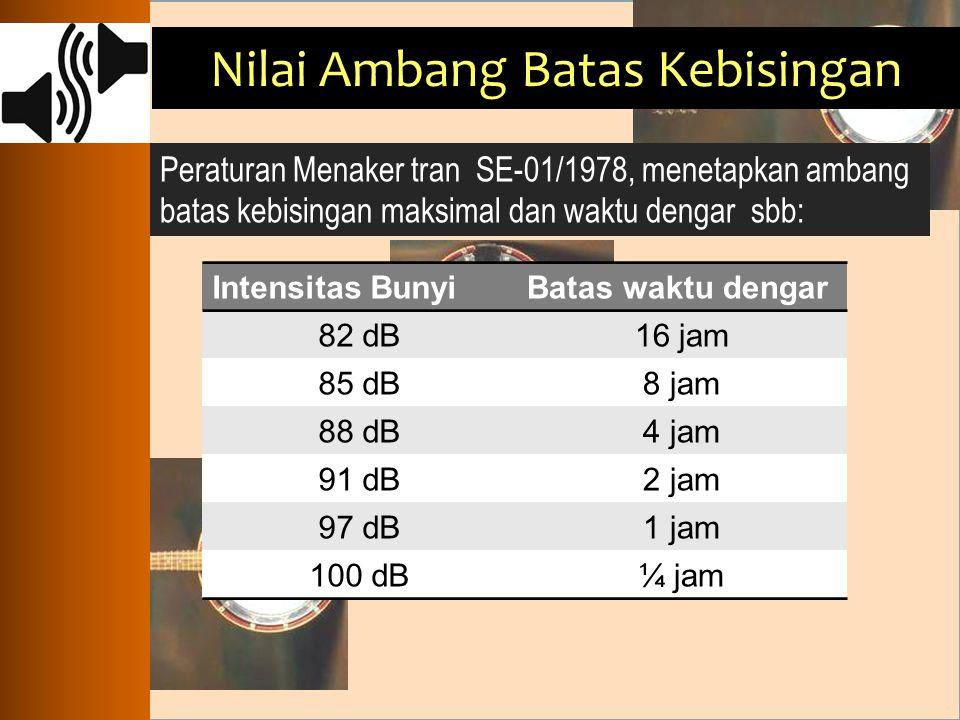 Nilai Ambang Batas Kebisingan Peraturan Menaker tran SE-01/1978, menetapkan ambang batas kebisingan maksimal dan waktu dengar sbb: Intensitas BunyiBat
