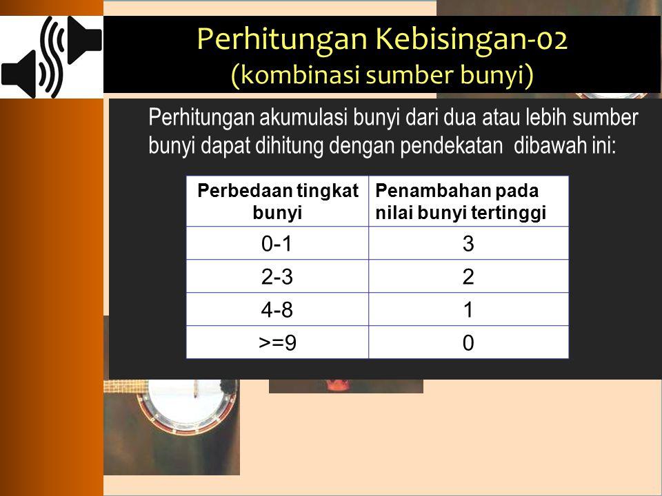Perhitungan akumulasi bunyi dari dua atau lebih sumber bunyi dapat dihitung dengan pendekatan dibawah ini: Perbedaan tingkat bunyi Penambahan pada nil