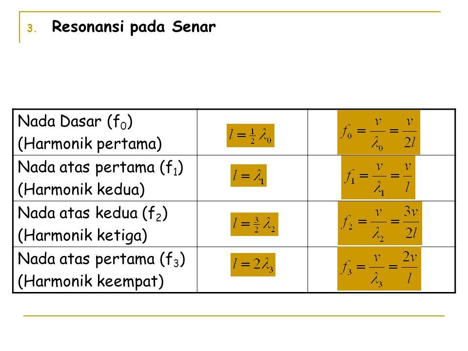 3. Resonansi pada Senar Nada Dasar (f 0 ) (Harmonik pertama) Nada atas pertama (f 1 ) (Harmonik kedua) Nada atas kedua (f 2 ) (Harmonik ketiga) Nada a