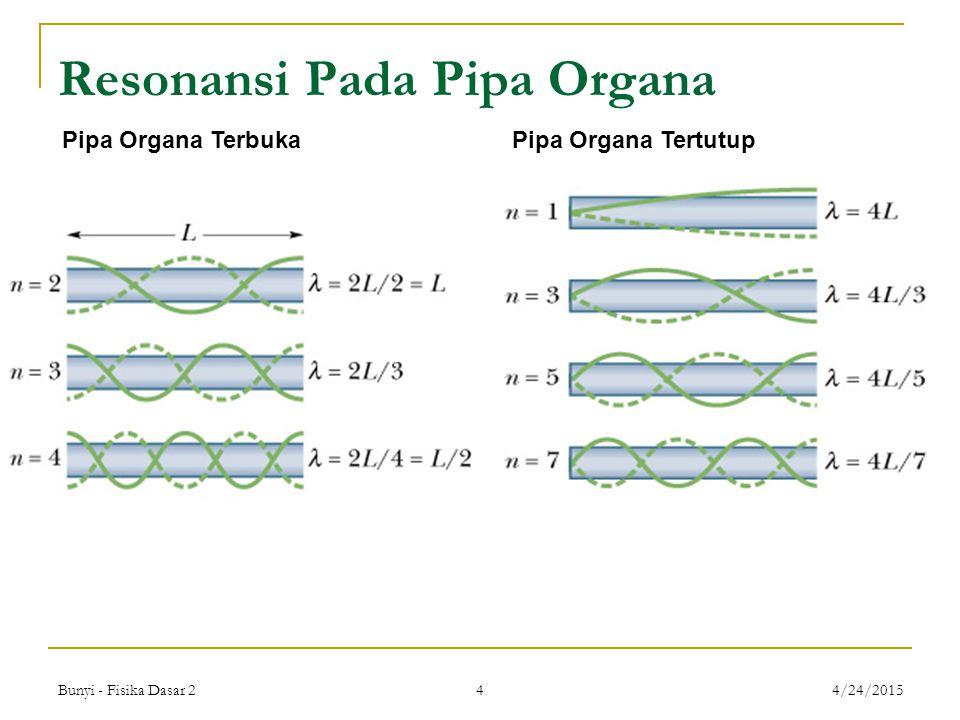 Bunyi - Fisika Dasar 2 4 4/24/2015 Resonansi Pada Pipa Organa Pipa Organa TerbukaPipa Organa Tertutup