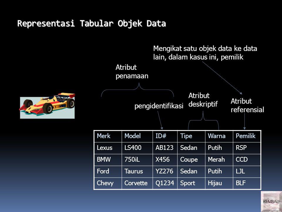 Representasi Tabular Objek Data MerkModelID#TipeWarnaPemilik LexusLS400AB123SedanPutihRSP BMW750iLX456CoupeMerahCCD FordTaurusYZ276SedanPutihLJL ChevyCorvetteQ1234SportHijauBLF pengidentifikasi Atribut deskriptif Atribut referensial Atribut penamaan Mengikat satu objek data ke data lain, dalam kasus ini, pemilik