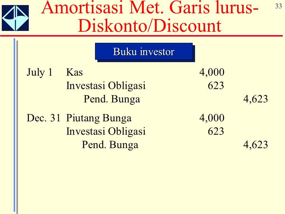 33 Buku investor July 1Kas4,000 Investasi Obligasi623 Pend. Bunga4,623 Dec. 31Piutang Bunga4,000 Investasi Obligasi623 Pend. Bunga4,623 Amortisasi Met