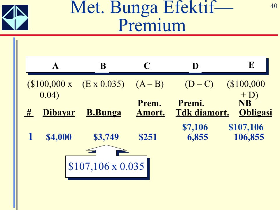 40 A B C D E (A – B)(D – C)($100,000 + D) ($100,000 x 0.04) (E x 0.035) Prem.Premi.NB #DibayarB.BungaAmort. Tdk diamort. Obligasi $7,106$107,106 Met.