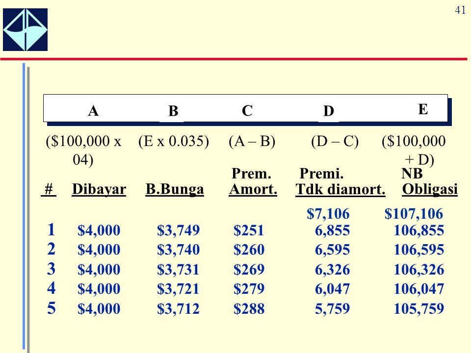 41 A B C D E (A – B)(D – C)($100,000 + D) ($100,000 x 04) (E x 0.035) $7,106$107,106 1 $4,000$3,749$2516,855106,855 2 $4,000$3,740$2606,595106,595 3 $