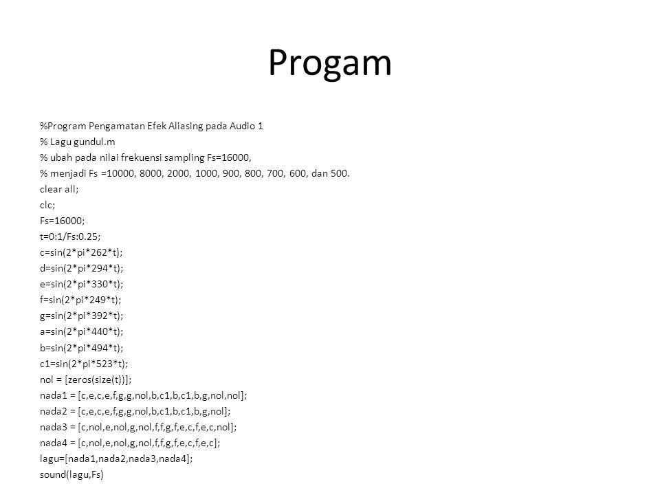 Progam %Program Pengamatan Efek Aliasing pada Audio 1 % Lagu gundul.m % ubah pada nilai frekuensi sampling Fs=16000, % menjadi Fs =10000, 8000, 2000, 1000, 900, 800, 700, 600, dan 500.