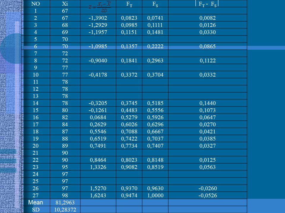 NOXiFTFT FSFS  F T - F S  167 2 -1,39020,08230,07410,0082 368-1,29290,09850,11110,0126 469-1,19570,11510,14810,0330 570 6 -1,09850,13570,22220,0865