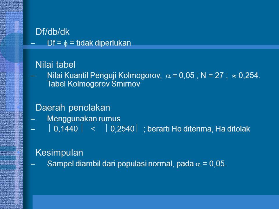 Df/db/dk –Df =  = tidak diperlukan Nilai tabel –Nilai Kuantil Penguji Kolmogorov,  = 0,05 ; N = 27 ;  0,254. Tabel Kolmogorov Smirnov Daerah penola