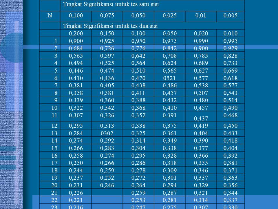 Tingkat Signifikansi untuk tes satu sisi N0,1000,0750,0500,0250,010,005 Tingkat Signifikansi untuk tes dua sisi 0,2000,1500,1000,0500,0200,010 10,9000