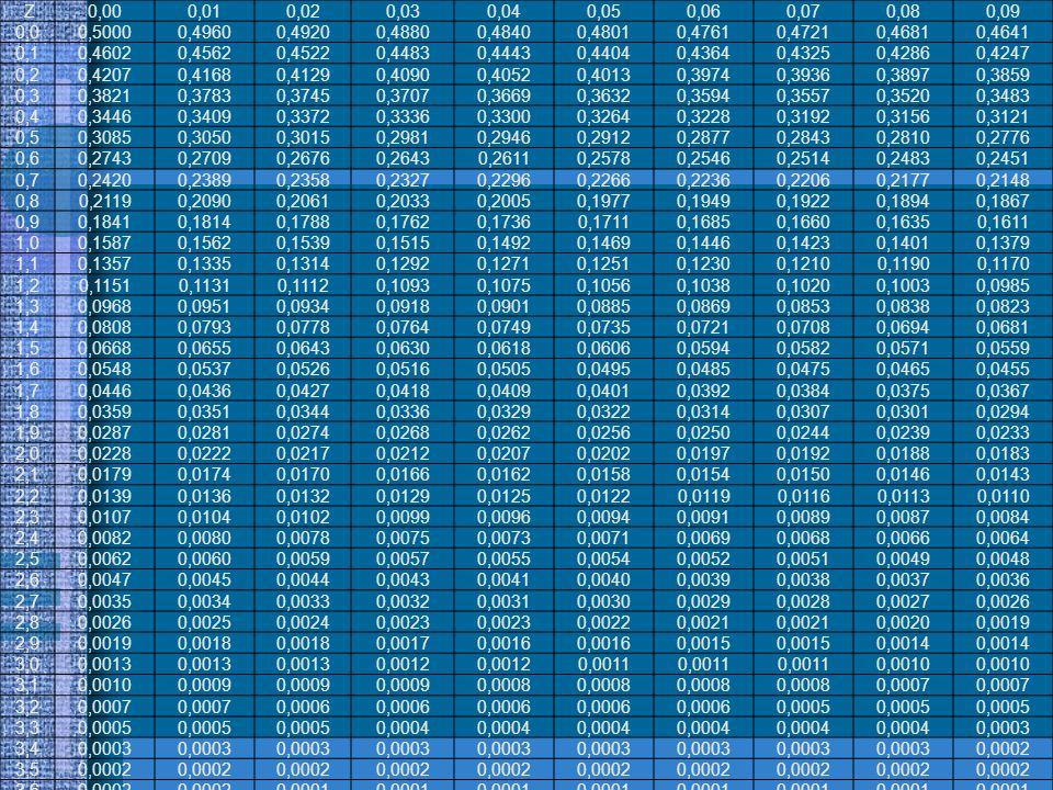 Z0,000,010,020,030,040,050,060,070,080,09 0,00,50000,49600,49200,48800,48400,48010,47610,47210,46810,4641 0,10,46020,45620,45220,44830,44430,44040,436