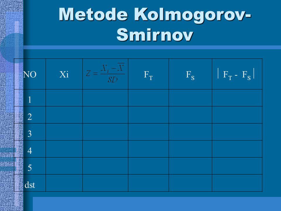 NOXiFTFT FSFS  F T - F S  1 2 3 4 5 dst Metode Kolmogorov- Smirnov