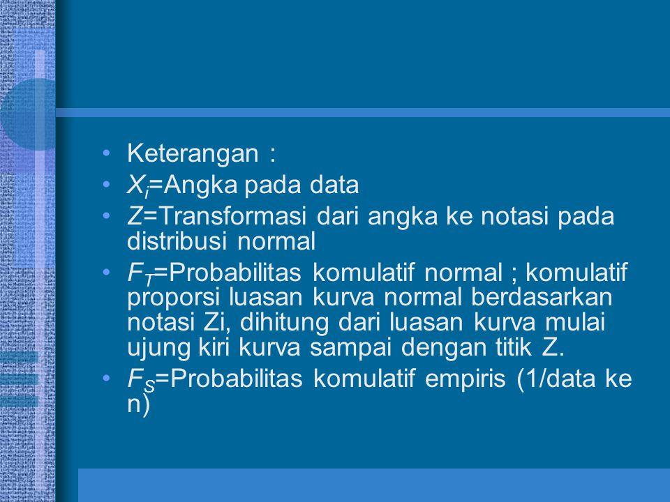 Keterangan : X i =Angka pada data Z=Transformasi dari angka ke notasi pada distribusi normal F T =Probabilitas komulatif normal ; komulatif proporsi l