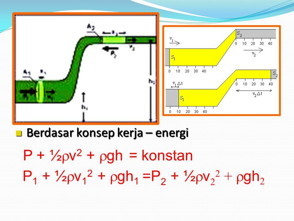 Persamaan Bernoulli Kecepatan rendah  tekanan tinggi Kecepatan tinggi  tekanan rendah kenapa Selembar kain tipis ditiup dari bagian atasnya, ternyata kain tersebut naik ke atas