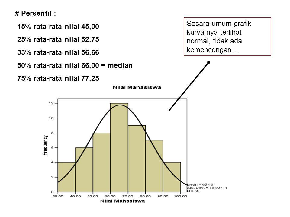 # Persentil : 15% rata-rata nilai 45,00 25% rata-rata nilai 52,75 33% rata-rata nilai 56,66 50% rata-rata nilai 66,00 = median 75% rata-rata nilai 77,25 Secara umum grafik kurva nya terlihat normal, tidak ada kemencengan…