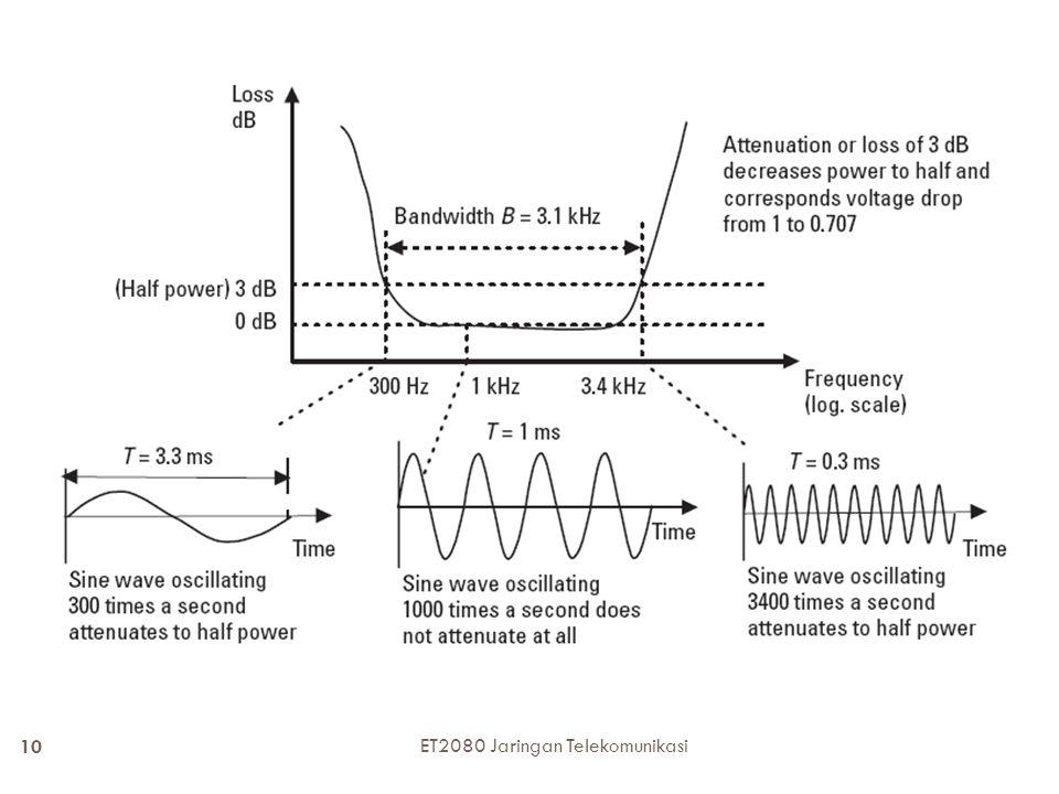 10 ET2080 Jaringan Telekomunikasi