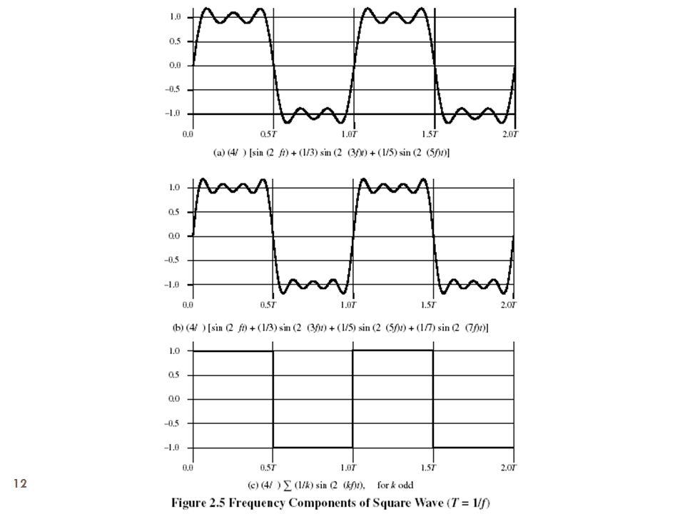ET2080 Jaringan Telekomunikasi 12