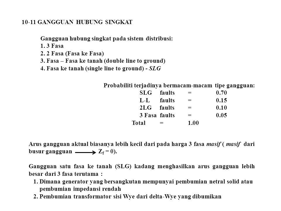 10-11 GANGGUAN HUBUNG SINGKAT Gangguan hubung singkat pada sistem distribusi: 1. 3 Fasa 2. 2 Fasa (Fasa ke Fasa) 3. Fasa – Fasa ke tanah (double line
