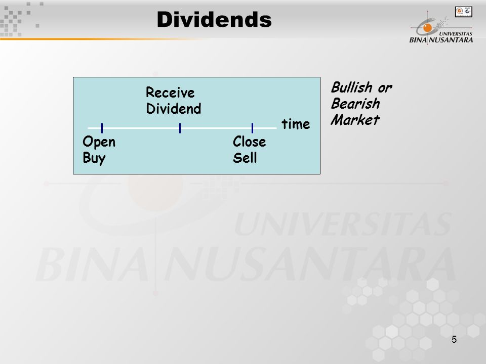 5 Dividends time Close Sell Receive Dividend Open Buy Bullish or Bearish Market