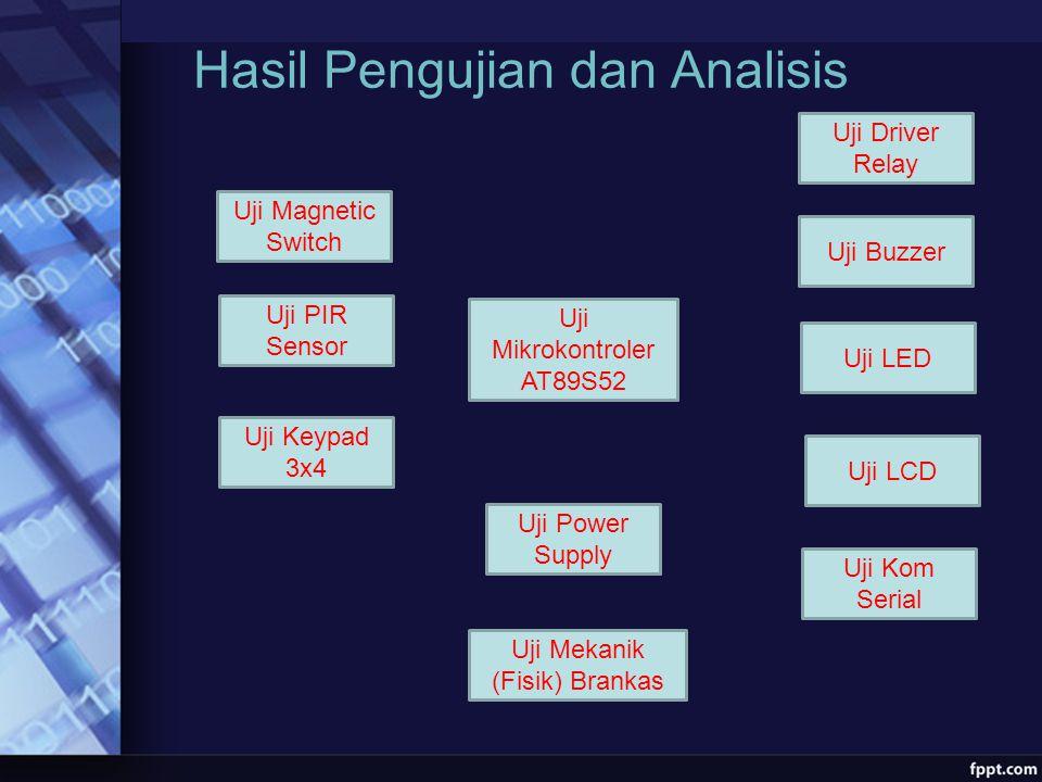 Hasil Pengujian dan Analisis Uji Magnetic Switch Uji PIR Sensor Uji Keypad 3x4 Uji Mikrokontroler AT89S52 Uji Driver Relay Uji Buzzer Uji LED Uji Kom