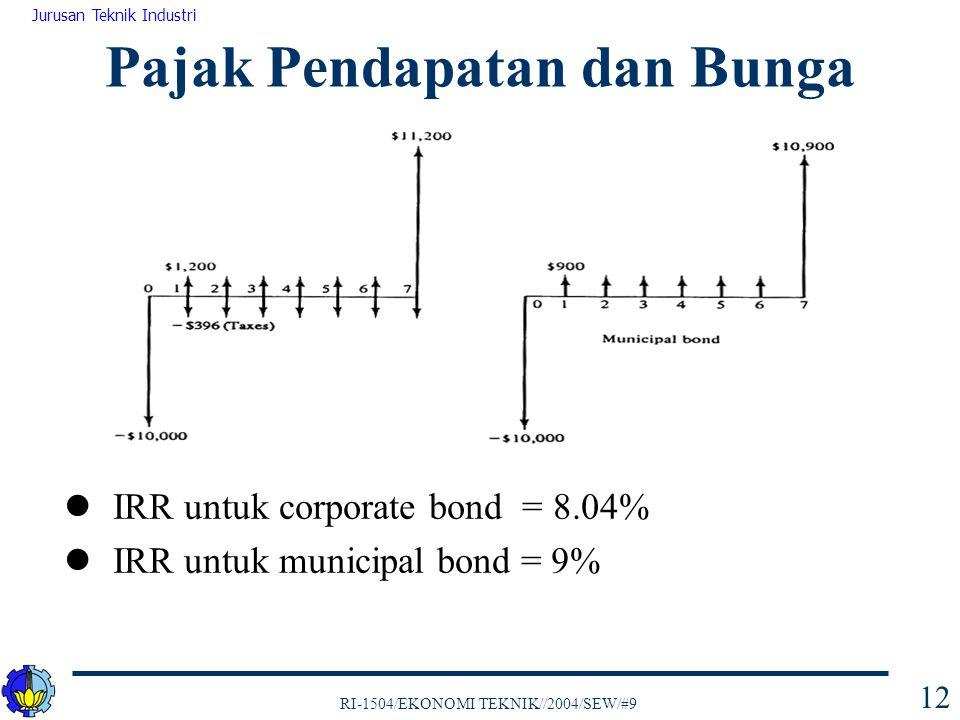 RI-1504/EKONOMI TEKNIK//2004/SEW/#9 Jurusan Teknik Industri 12 IRR untuk corporate bond = 8.04% IRR untuk municipal bond = 9% Pajak Pendapatan dan Bunga