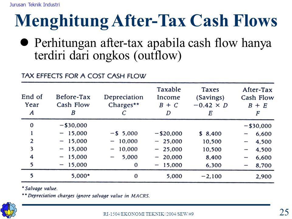 RI-1504/EKONOMI TEKNIK//2004/SEW/#9 Jurusan Teknik Industri 25 Perhitungan after-tax apabila cash flow hanya terdiri dari ongkos (outflow) Menghitung After-Tax Cash Flows