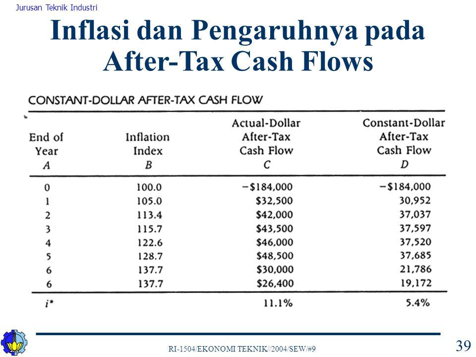 RI-1504/EKONOMI TEKNIK//2004/SEW/#9 Jurusan Teknik Industri 39 Inflasi dan Pengaruhnya pada After-Tax Cash Flows