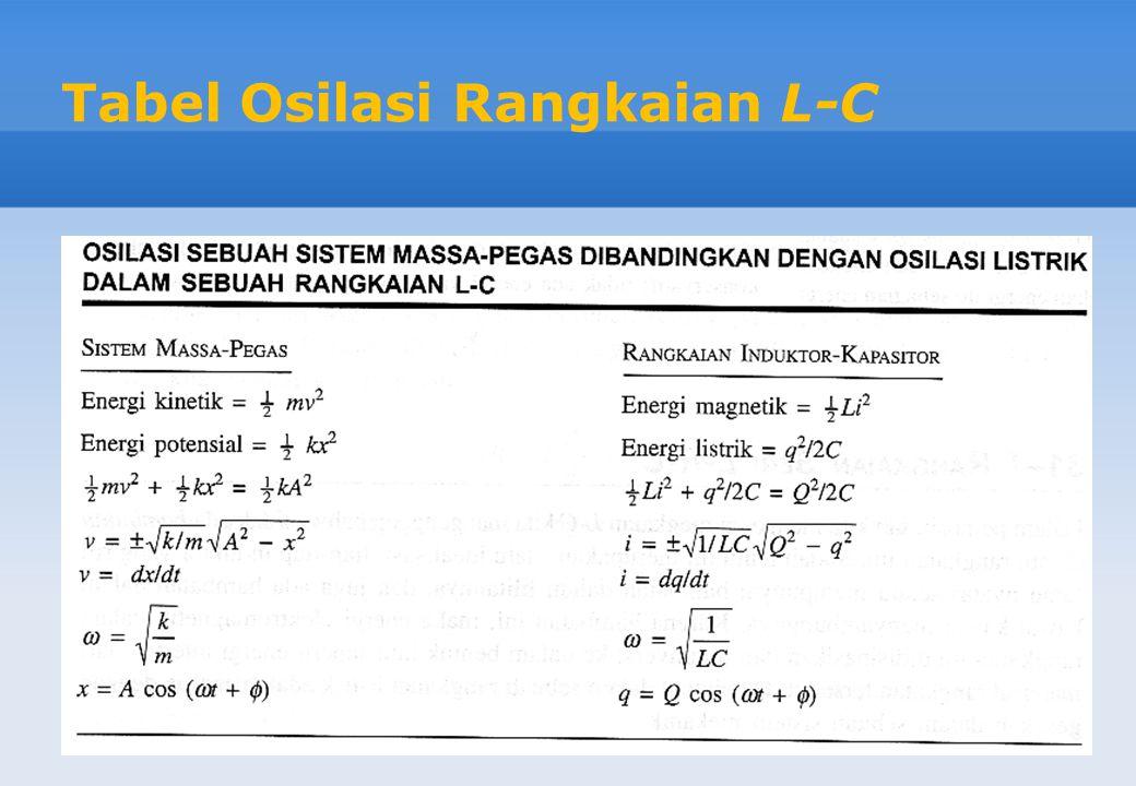 Tabel Osilasi Rangkaian L-C