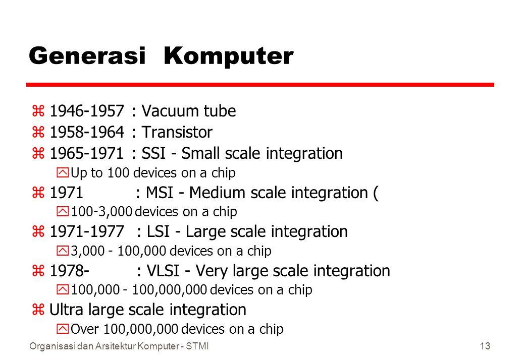 Organisasi dan Arsitektur Komputer - STMI14 Moore's Law zGordon Moore - cofounder of Intel zMeningkatkan kerapatan komponen dalam chip zJumlah transistors/chip meningkat 2 x lipat per tahun zSejak 1970 pengembangan agak lambat yJumlah transistors 2 x lipat setiap 18 bulan zHarga suatu chip tetap / hampir tidak berubah zKerapatan tinggi berarti jalur pendek, menghasilkan kinerja yang meningkat zUkuran semakin kecil, flexibilitas meningkat zDaya listrik lebih hemat, panas menurun zSambungan sedikit berarti semakin handal / reliable