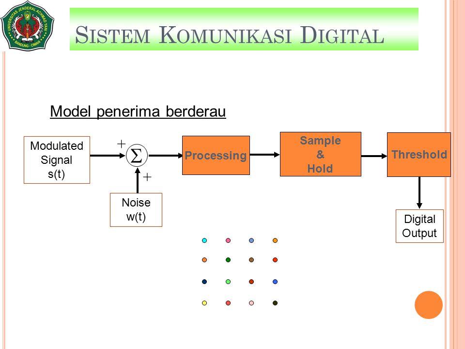 S ISTEM K OMUNIKASI D IGITAL Modulated Signal s(t) Digital Output Noise w(t) Sample & Hold  + + Model penerima berderau Processing Threshold