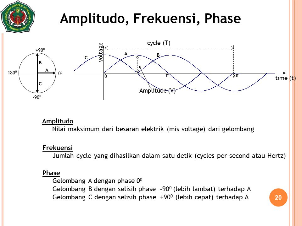 20 cycle (T) Amplitude (V) 0 +90 0 180 0 -90 0 time (t) A B A B Amplitudo, Frekuensi, Phase Amplitudo Nilai maksimum dari besaran elektrik (mis voltag