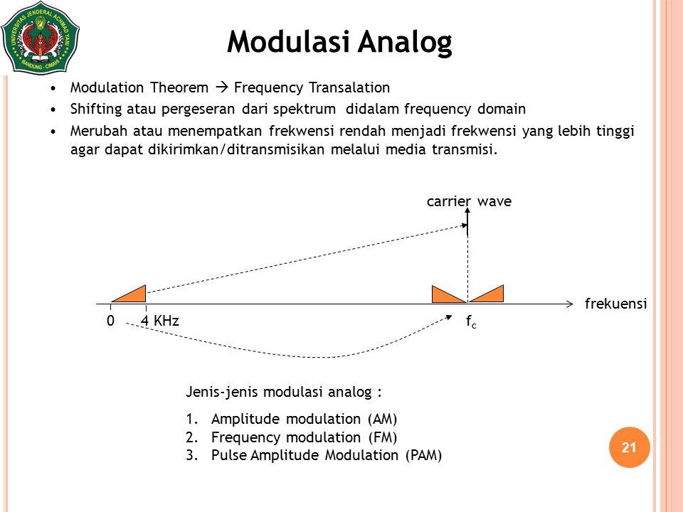 21 Modulasi Analog Modulation Theorem  Frequency Transalation Shifting atau pergeseran dari spektrum didalam frequency domain Merubah atau menempatka