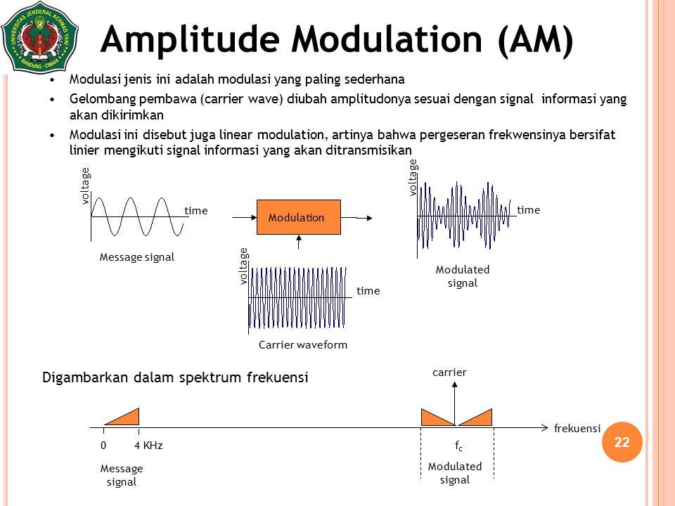 22 Amplitude Modulation (AM) Modulasi jenis ini adalah modulasi yang paling sederhana Gelombang pembawa (carrier wave) diubah amplitudonya sesuai deng