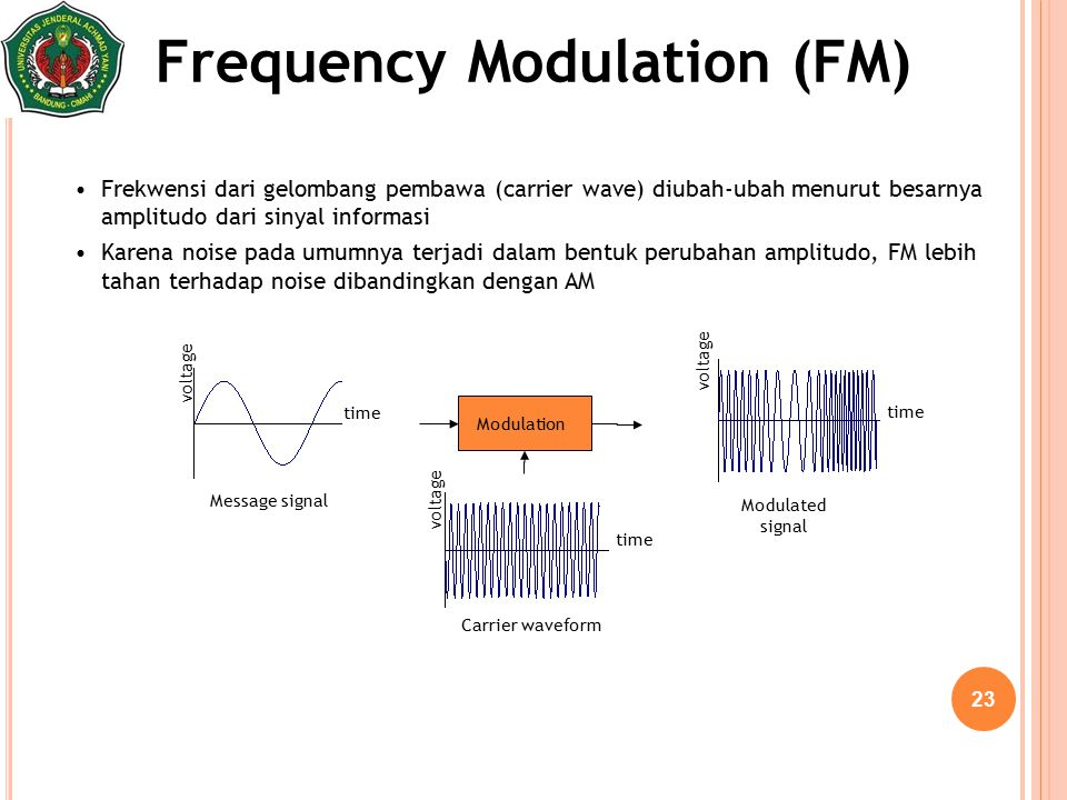 23 Frequency Modulation (FM) Modulation Message signal Carrier waveform Modulated signal time voltage time voltage time voltage Frekwensi dari gelomba