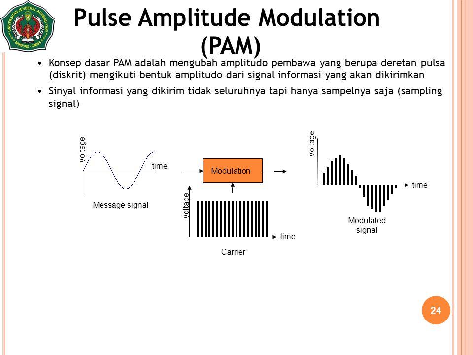 24 Pulse Amplitude Modulation (PAM) Konsep dasar PAM adalah mengubah amplitudo pembawa yang berupa deretan pulsa (diskrit) mengikuti bentuk amplitudo