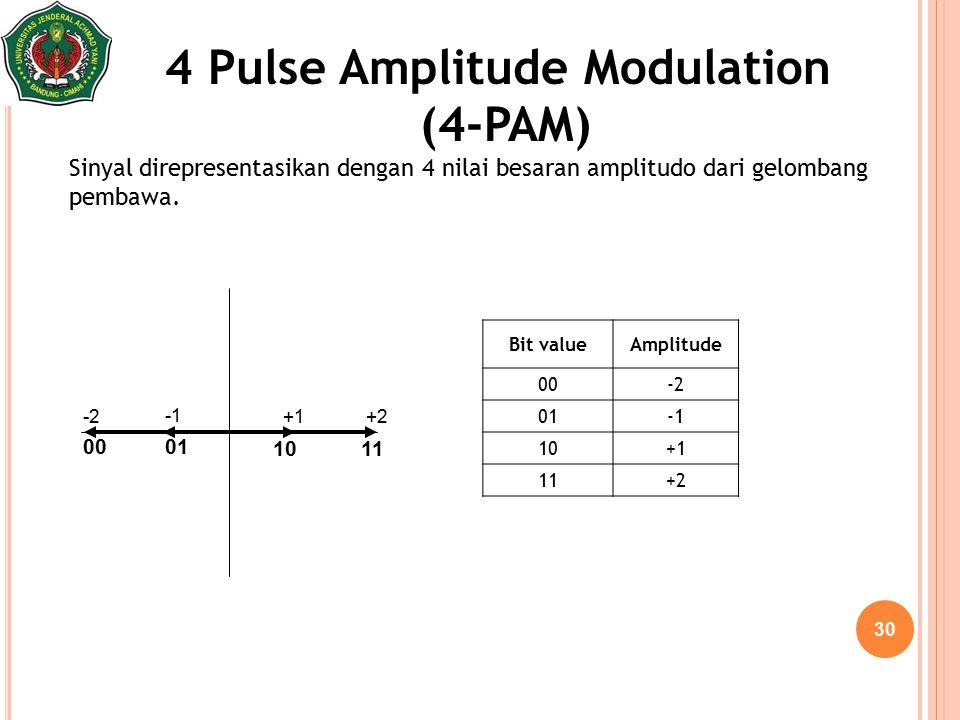 30 Sinyal direpresentasikan dengan 4 nilai besaran amplitudo dari gelombang pembawa. 4 Pulse Amplitude Modulation (4-PAM) Bit valueAmplitude 00-2 01 1