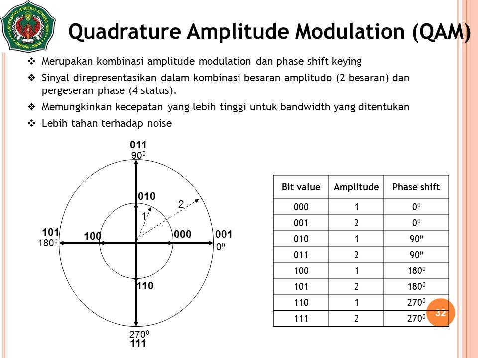 32 Quadrature Amplitude Modulation (QAM)  Merupakan kombinasi amplitude modulation dan phase shift keying  Sinyal direpresentasikan dalam kombinasi