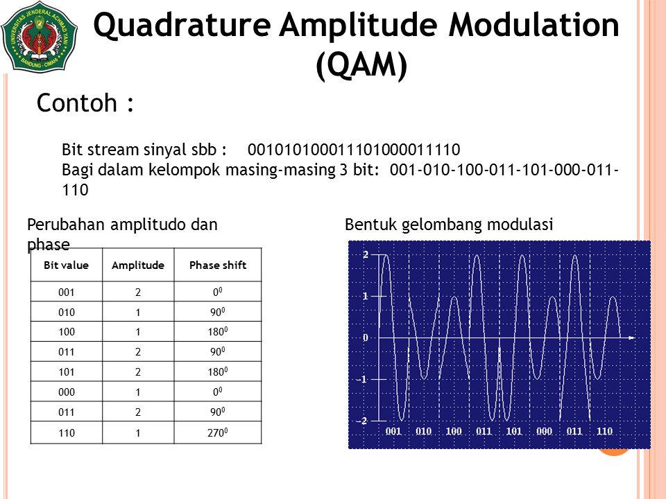 33 Bit stream sinyal sbb : 001010100011101000011110 Bagi dalam kelompok masing-masing 3 bit: 001-010-100-011-101-000-011- 110 Quadrature Amplitude Mod