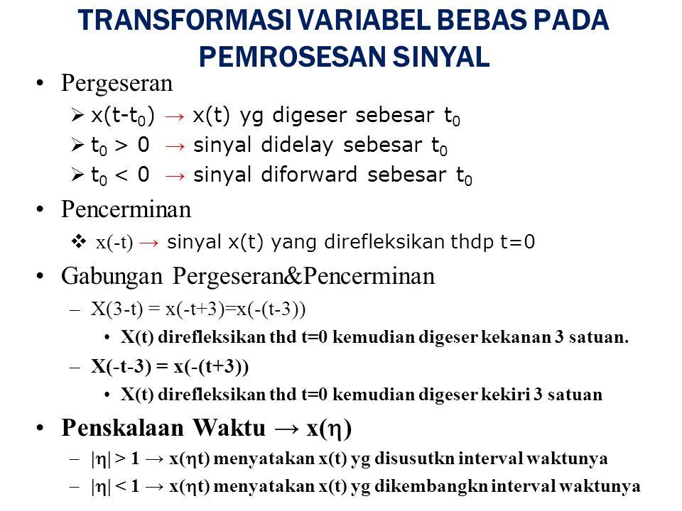 TRANSFORMASI VARIABEL BEBAS PADA PEMROSESAN SINYAL Pergeseran  x(t-t 0 ) → x(t) yg digeser sebesar t 0  t 0 > 0 → sinyal didelay sebesar t 0  t 0 < 0 → sinyal diforward sebesar t 0 Pencerminan  x(-t) → sinyal x(t) yang direfleksikan thdp t=0 Gabungan Pergeseran&Pencerminan –X(3-t) = x(-t+3)=x(-(t-3)) X(t) direfleksikan thd t=0 kemudian digeser kekanan 3 satuan.