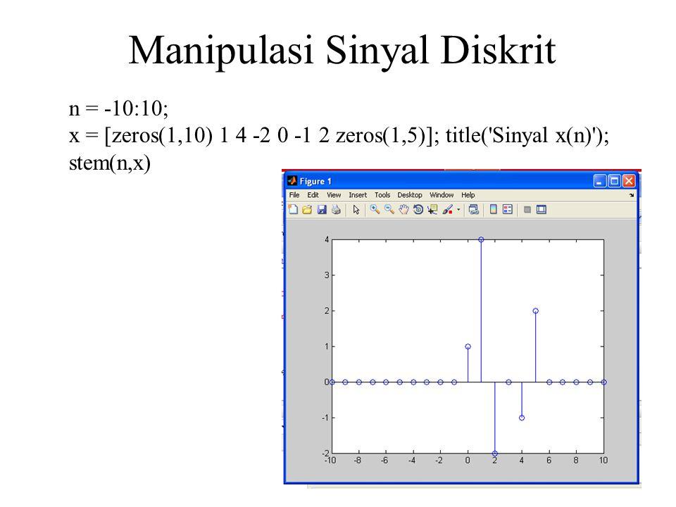Manipulasi Sinyal Diskrit n = -10:10; x = [zeros(1,10) 1 4 -2 0 -1 2 zeros(1,5)]; title( Sinyal x(n) ); stem(n,x)