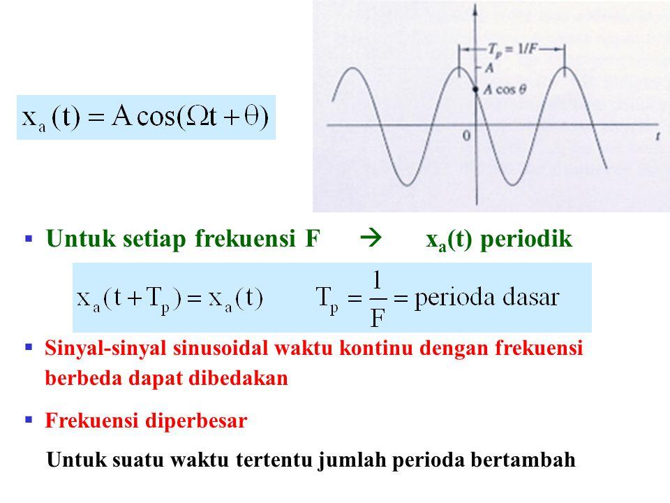  Untuk setiap frekuensi F  x a (t) periodik  Sinyal-sinyal sinusoidal waktu kontinu dengan frekuensi berbeda dapat dibedakan  Frekuensi diperbesar Untuk suatu waktu tertentu jumlah perioda bertambah