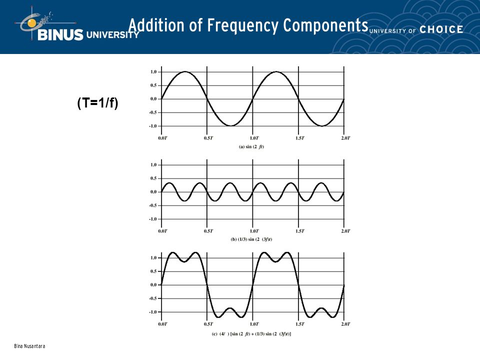 Bina Nusantara Addition of Frequency Components (T=1/f)