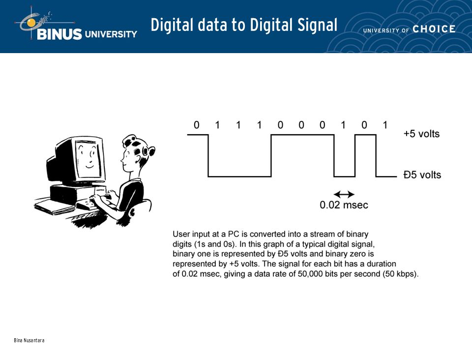 Bina Nusantara Digital data to Digital Signal
