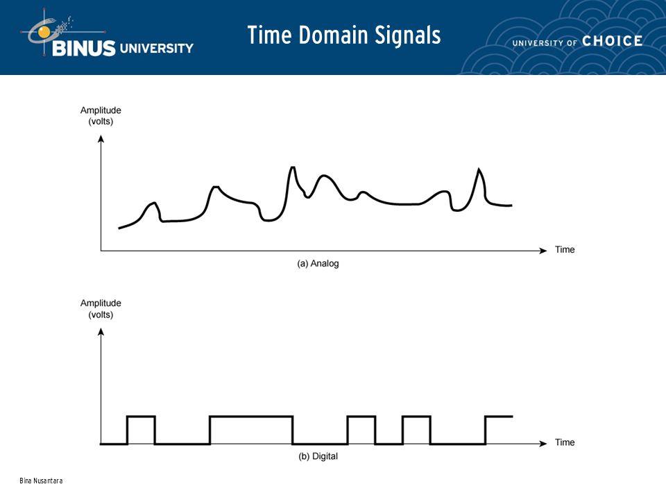 Bina Nusantara Time Domain Signals