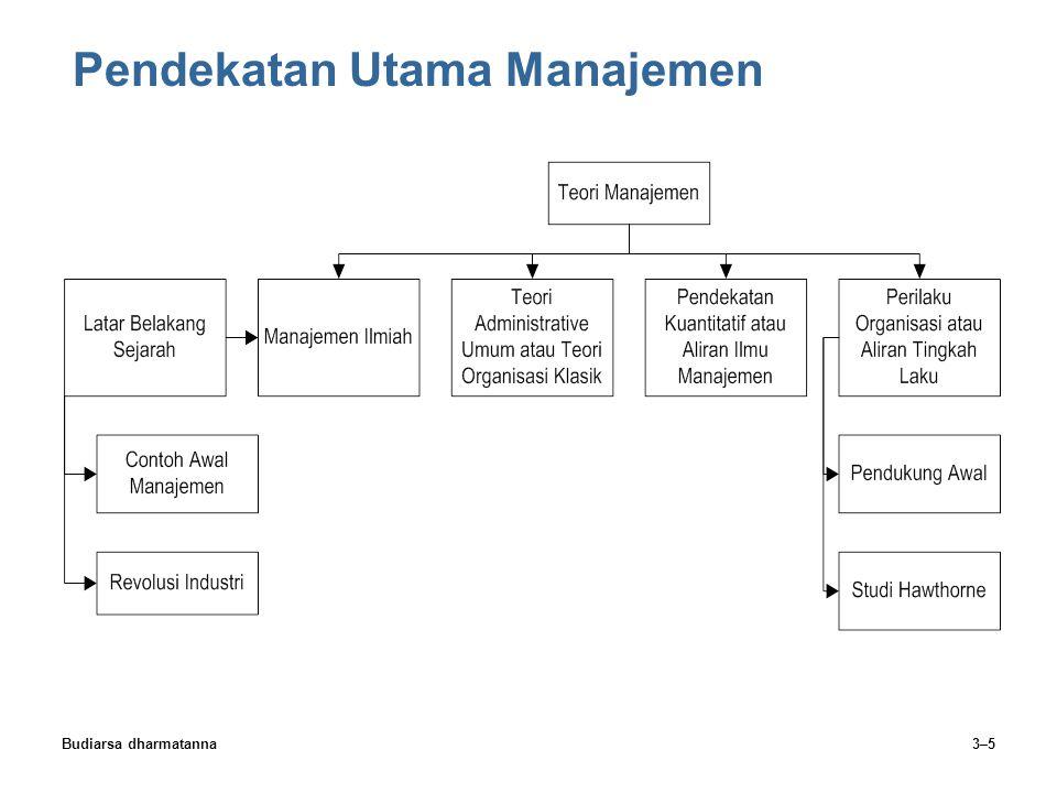 Budiarsa dharmatanna3–5 Pendekatan Utama Manajemen