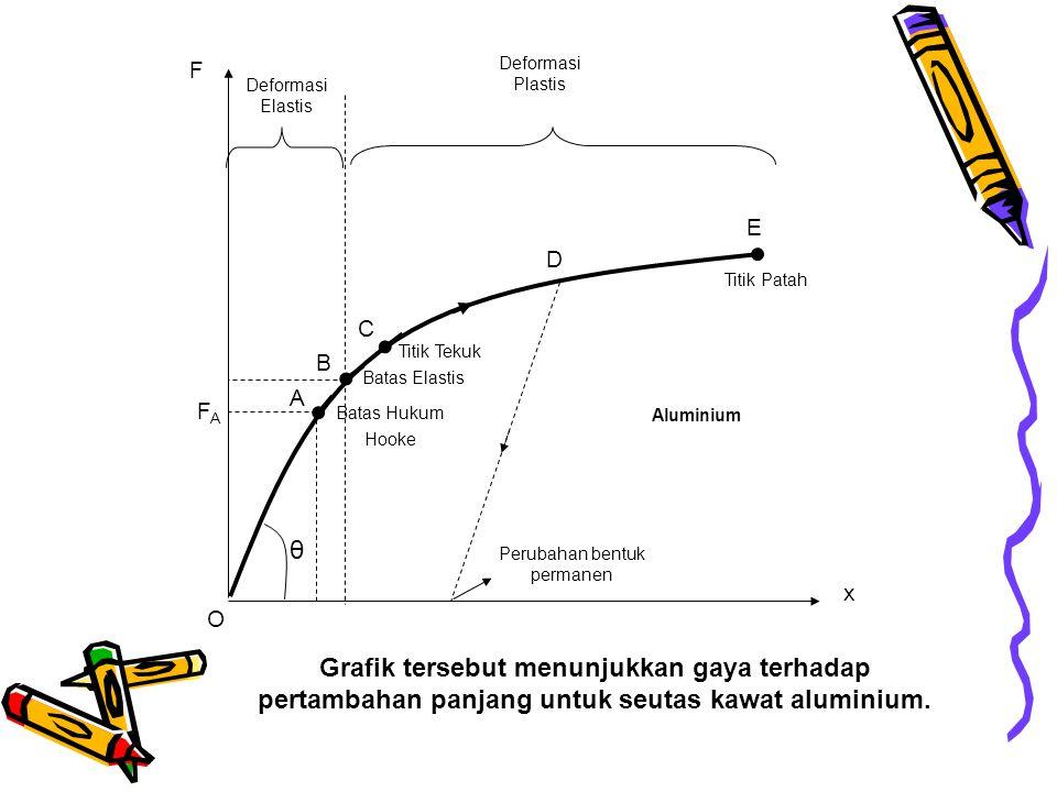 F x Batas Hukum Hooke Batas Elastis Titik Tekuk Titik Patah Aluminium Perubahan bentuk permanen Deformasi Elastis Deformasi Plastis O A B C D E θ FAFA Grafik tersebut menunjukkan gaya terhadap pertambahan panjang untuk seutas kawat aluminium.