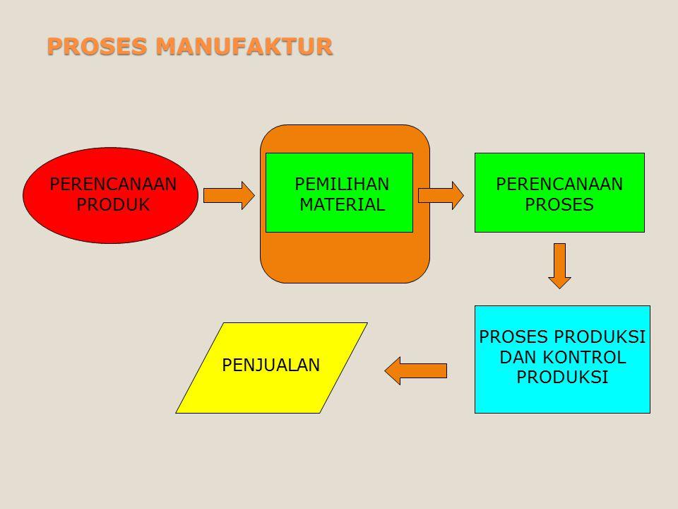 Pada tahapan pemilihan material maka keterkaitan antara : ◦j◦jenis material yang dipakai ◦p◦proses yang digunakan ◦B◦Bentuk setelah proses SANGAT PENTING.